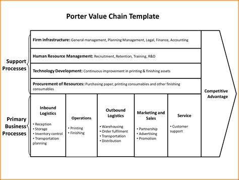 Value Chain Analysis Template Value Chain Analysis Templatereference Letters Words Reference Letters Words