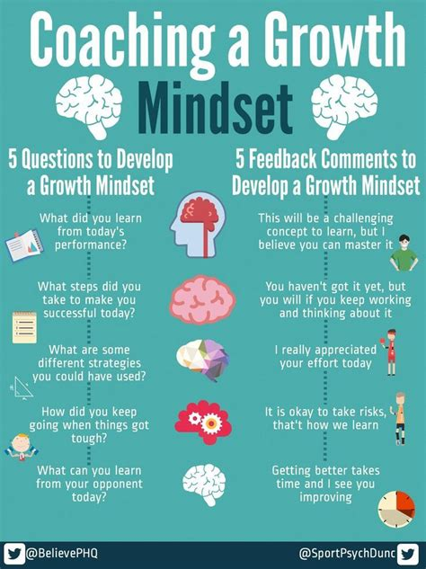 i can t do that yet growth mindset books growth mindset zone coaching a growth mindset for