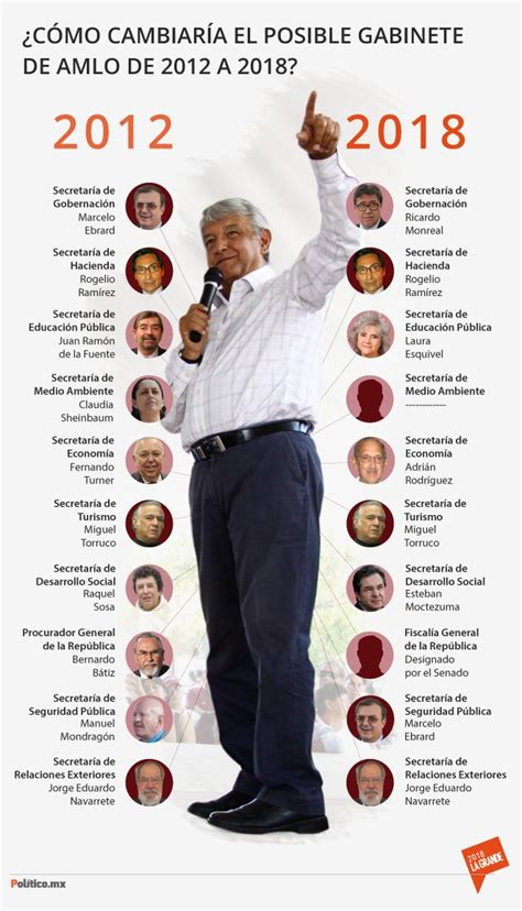 gabinete amlo - Gabinete Obrador