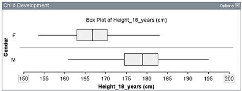 Box Plot Drawer by Interpreting Box Plots Difficulties With Informal