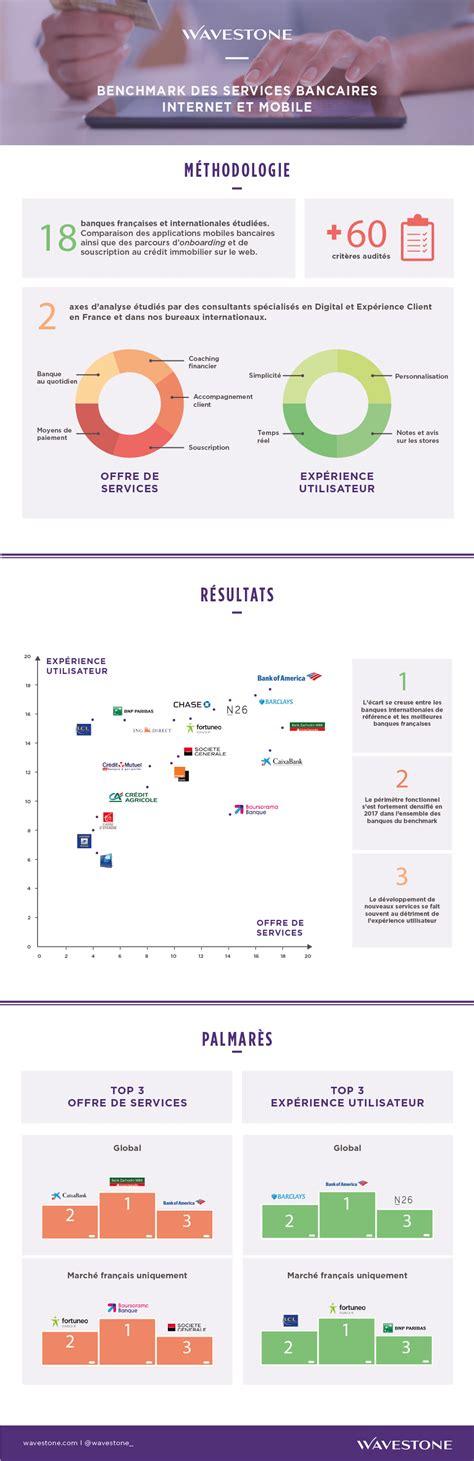 benchmark mobile benchmark des services bancaires et mobile