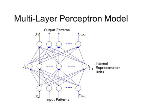 Pattern Classification Using Multilayer Perceptron | pattern classification using perceptron ppt multi layer