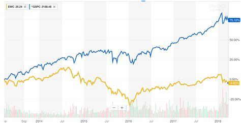 s p index fund etf ishares s p tsx capped energy index etf dividend primus