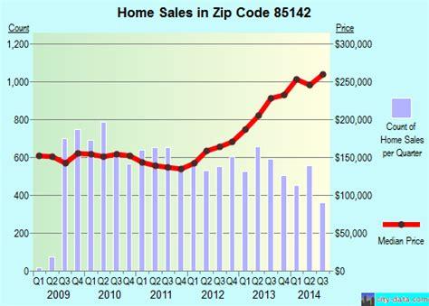arizona population density map 85142 zip code creek arizona profile homes