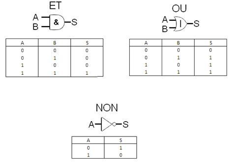 table logique mapping et logique 171 embarquement