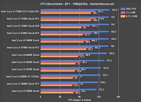 processor bench mark intel i5 2500k benchmark in 2017 finally showing its age