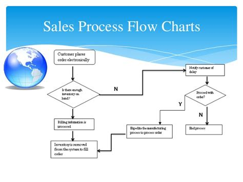 sales process flowchart flow chart of sales order processing images