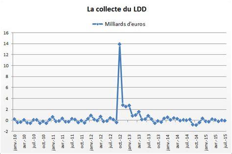 Plafond Compte Ldd by Le Ldd 224 Plus Bas Historique
