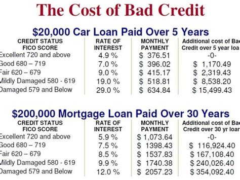 buy house with bad credit if u bad credit can u buy house 28 images how to deal with bad credit or no credit