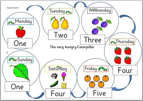 Grade R Technoboffins The Hungry Caterpillar Fruit Coloring Pages