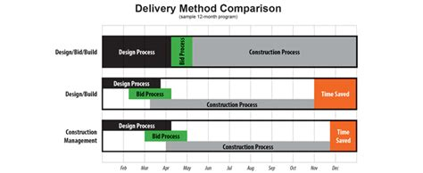 why choose design and build contract project delivery methods