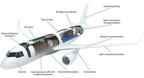 design engineer zodiac aerospace inter informatics