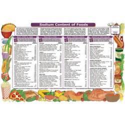 low sodium diet food list nutrition 101
