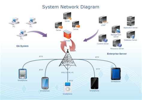 System Network Diagram Template For Network Diagram