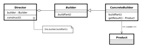 builder pattern in abstract class builder wikibooks open books for an open world