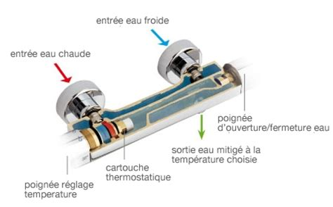 Reglage Robinet Thermostatique Grohe by Mitigeur Thermostatique