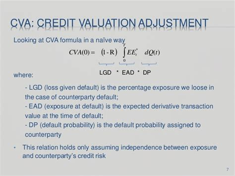 Counterparty Credit Risk Formula From Real To Risk Neutral Probability Measure For Pricing And Managin
