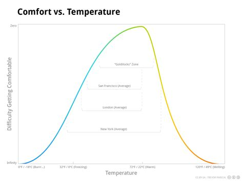 what is a comfortable temperature for your home comfort temperature 28 images humidity regular use of