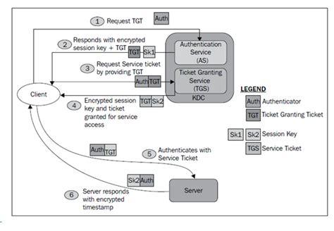 Php Kerberos Tutorial | hadoop security kerberos tutorial