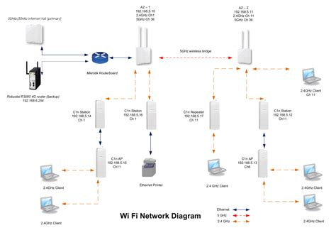 wi fi antenna wiring diagram wi get free image about wiring diagram powertec deploys event wi fi for gold coast set
