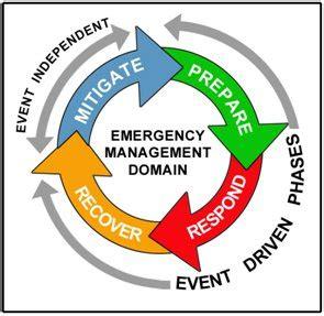 emergency management planning cycle emergency management