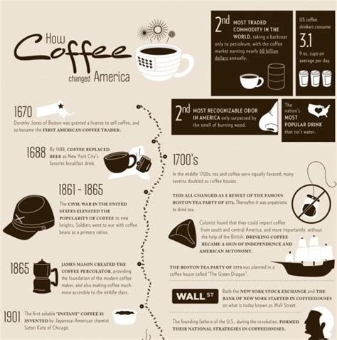 7 Facts About Coffee You Do Not by 7 Facts About Coffee That May You Coffee