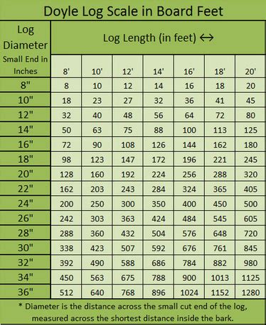 Lumber Info And Tips Gps Hardwoods