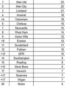 premier league tabelle live premier league table of tv appearances is your club a