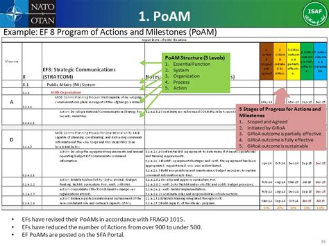 poam template functionally based security assistance fb sfa