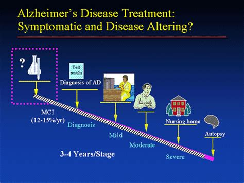 s disease treatment cost herpes cure news alzheimer s disease treatment herpes medication cost