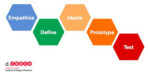 design definition creativity sparkle ize it designmap