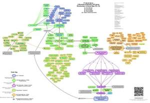 generic it governance itil process concepts map