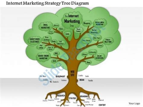 strategy tree template trees marketing strategies and marketing on
