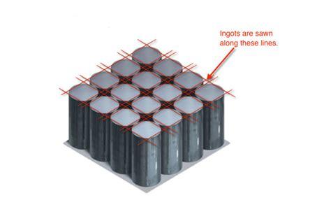 solar module types      today