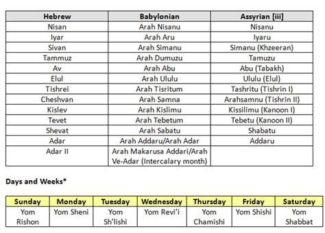 Biblical Calendar Hebrew Calendar Dates Amazing Bible Timeline With World