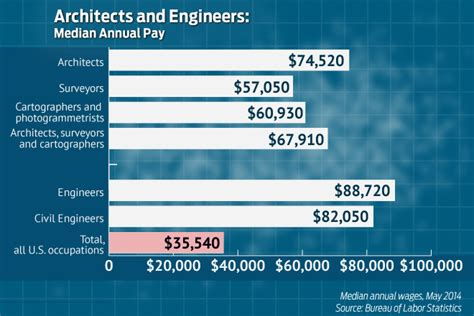 design engineer salary ireland annual pay for architects and engineers above national