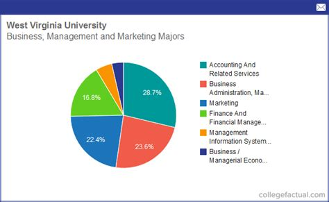 Wvu Mba Sports Management by Info On Business Management Marketing At West Virginia