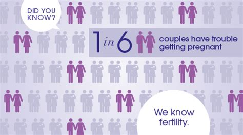 What Is A Window Treatment by Infertility Causes Amp Treatments Ivf Australia