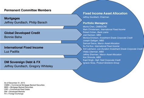 best asset allocation funds fixed income asset allocation