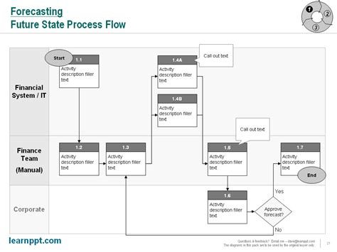 readymade templates for asp net powerpoint process flow chart template poesiafm tk