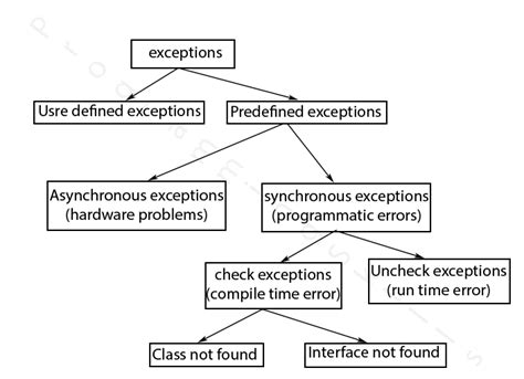 invalid layout of java lang classloader at identityhashcode predefined exceptions in java