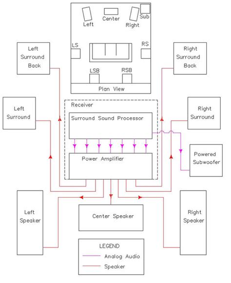 home theater subwoofer wiring diagram design  ideas