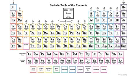 printable periodic table of elements with charges 7 best images of printable periodic table charges