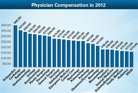 how much does a hip surgery cost even surgeons don t