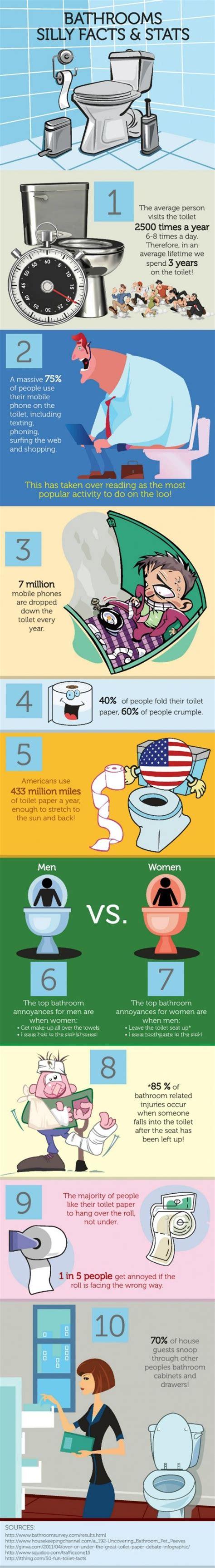 bathroom facts funny bathroom facts may supply company