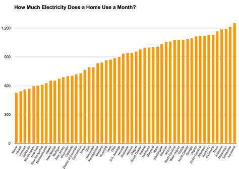 how much is electricity for a 1 bedroom apartment how much electricity does a one bedroom apartment use how