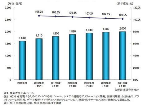 M2m 1b m2m市場はスマートメーターやhemsがけん引 矢野経済研究所 zdnet japan