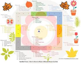 Vastu For Home here s a complete garden vastu guide that s packed with