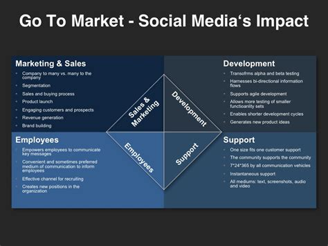 go to market template social media s impact