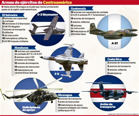 comparacin de los aumentos recibidos por los militares y los nicaragua tras la supremac 237 a militar a 233 rea la prensa